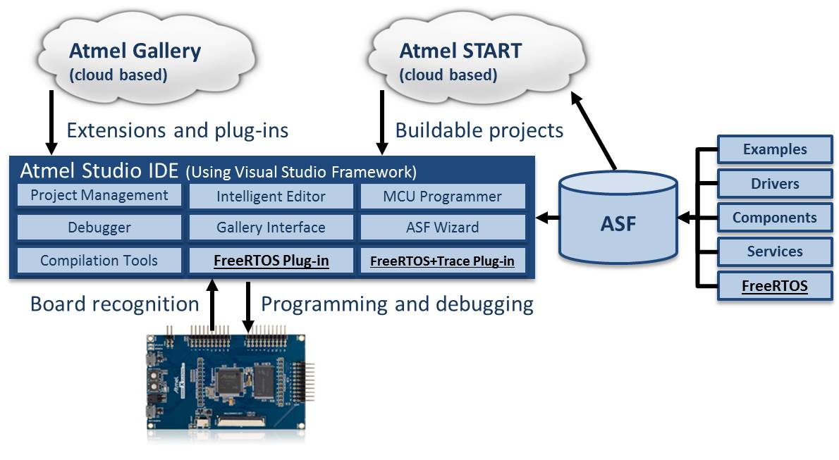 Atmel tools with FreeRTOS integrations