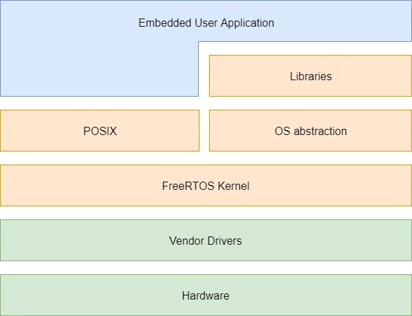 FreeRTOS Architecture Description